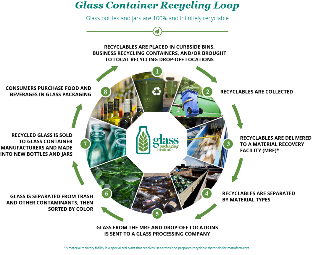 Recycling And Facts About Glass Amg Scrap Metal Pty Ltd
